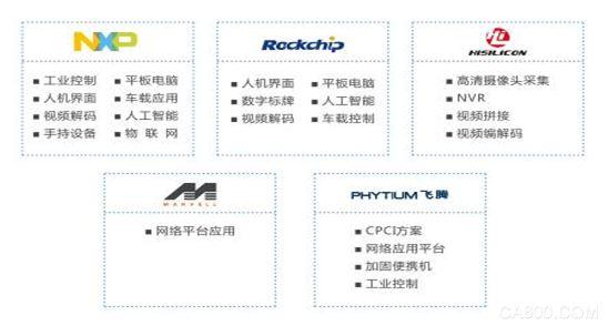 嵌入式计算机,芯片,产品方案,华北工控