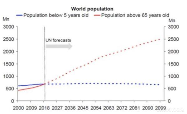 人口老龄化,机器人