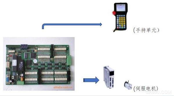 注塑机,机械手,雷赛,伺服驱动电机