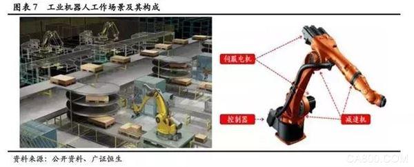 工业机器人,运动控制器
