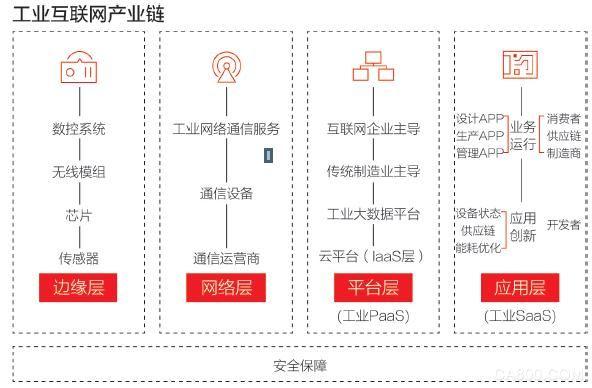 工业数字化,工业互联网