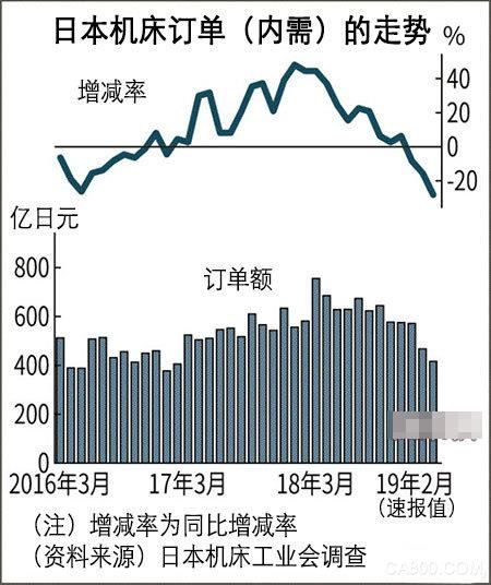 日本机床工业会,机床订单
