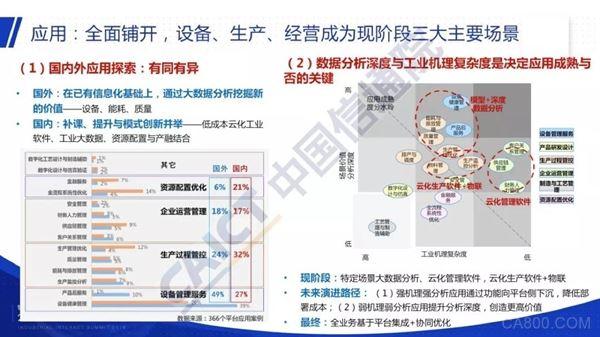 工业互联网平台,报告