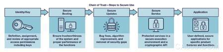 网络安全,工业4.0,IIoT