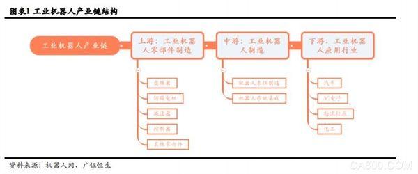 移动机器人(AGV),产业链
