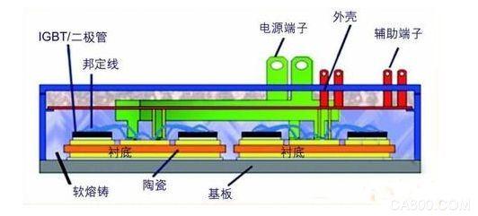 IGBT,绝缘栅双极型晶体管