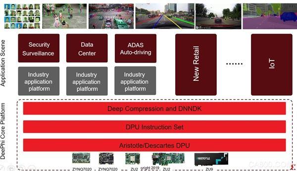赛灵思,FPGA,人工智能计算