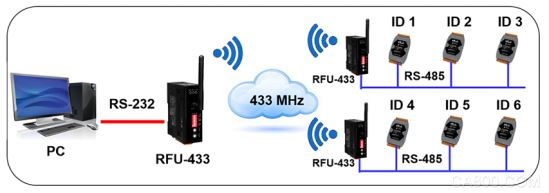 RFU-433,无线数据转换器