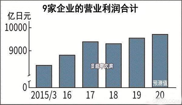 村田,电产,TDK,京瓷,日东电工,欧姆龙