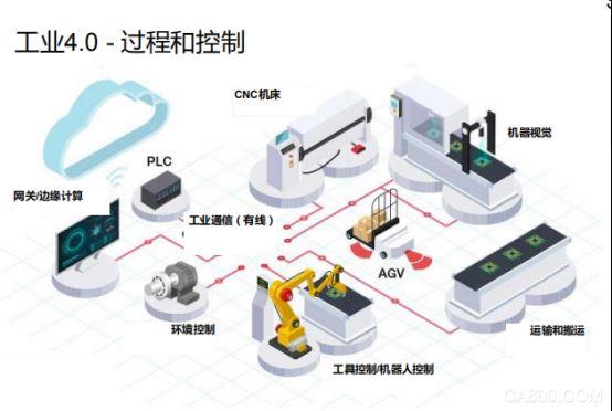 TI(德州仪器),工厂自动化,机器人