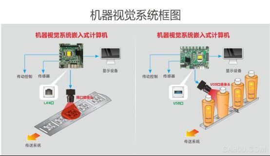华北工控,AI嵌入式计算机方案