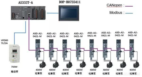 台达,伺服控制,直线灌装设备