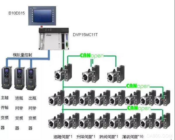 台达,多轴运动控制器15MC系列