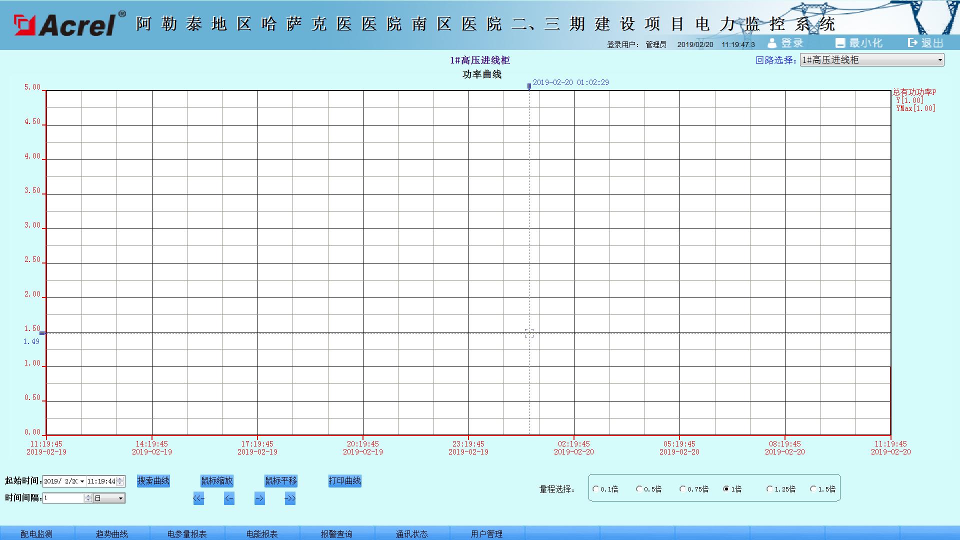 变电所,Acrel-2000,电力监控系统