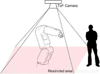3D深度视觉领域,ToF技术