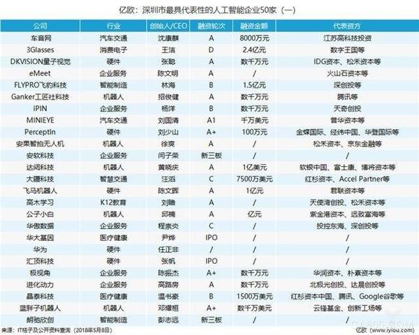 深圳,人工智能发展行动计划