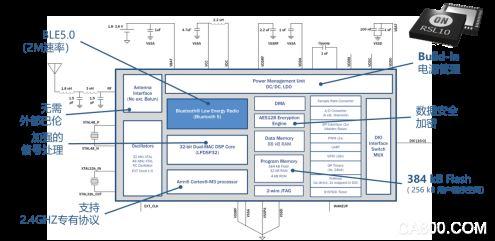 物联网,安森美,Sub-GHz,Sigfox,Zigbee