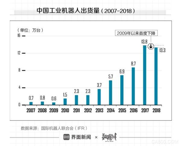 中国工业机器人销量,IFR