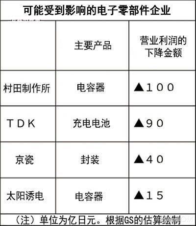 村田,TDK,京瓷,太阳诱电,华为