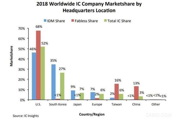 IDM,IC设计,IC市场