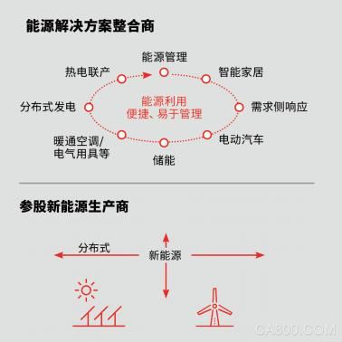 能源互联网,能源平台