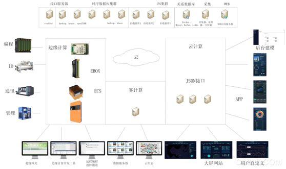 系统,工业互联网,智能化,注塑机