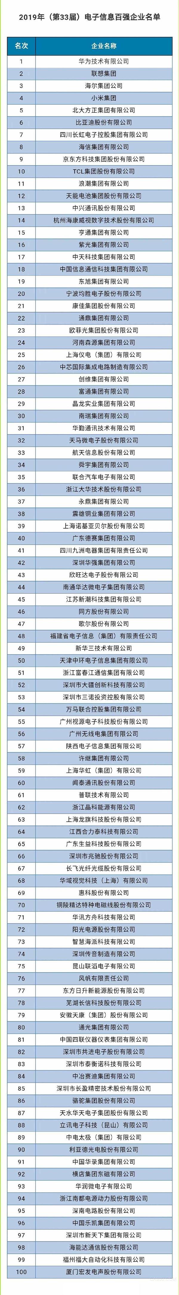 电子信息百强企业,华为,比亚迪,中兴