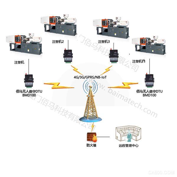 注塑机组网应用.png