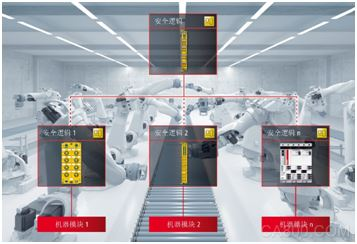倍福,安全控制器,安全技术