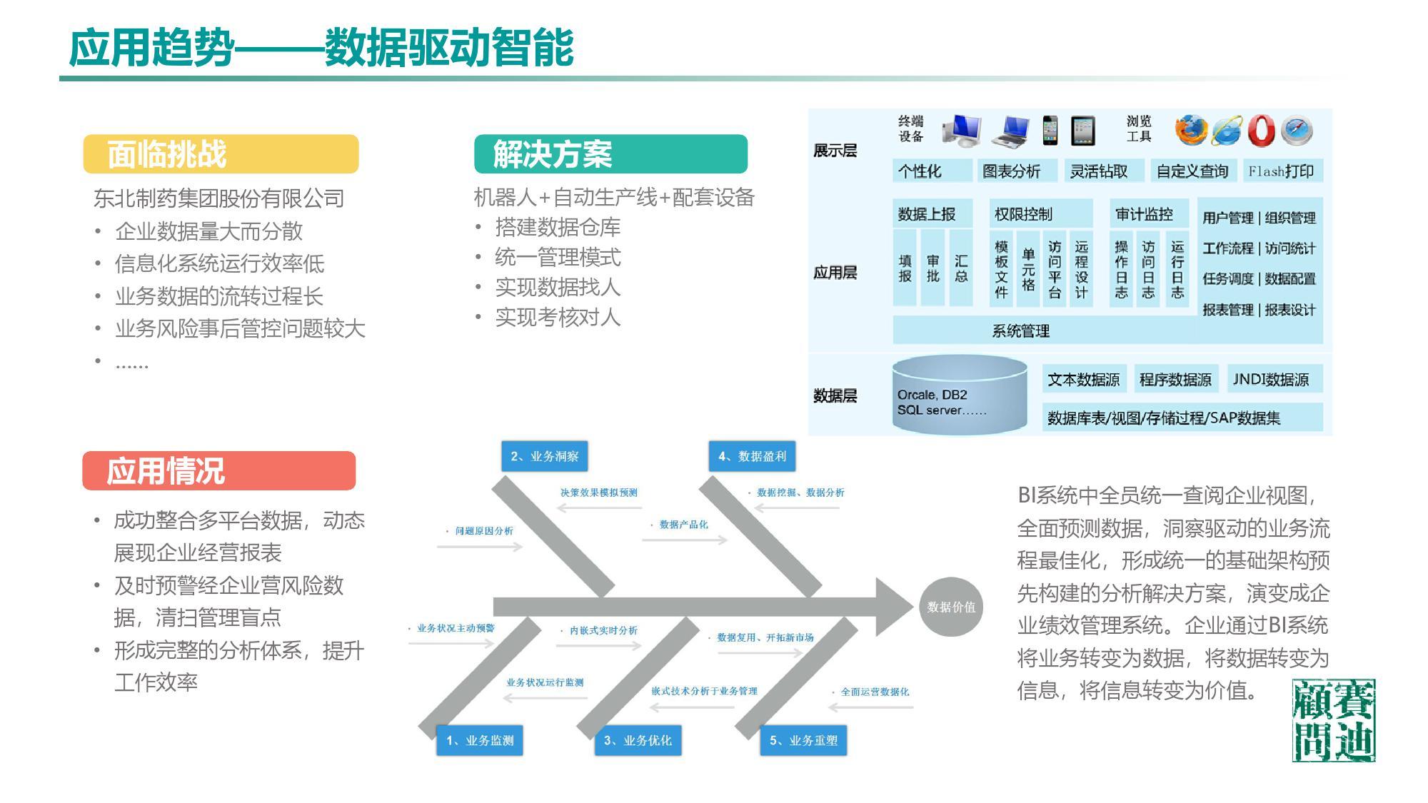 工业软件,发展白皮书
