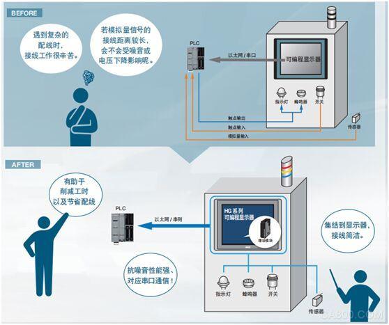 人机界面,IOT,可编程显示器