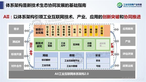 智博会,工业互联网体系架构