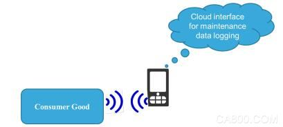 NFC,智能连接