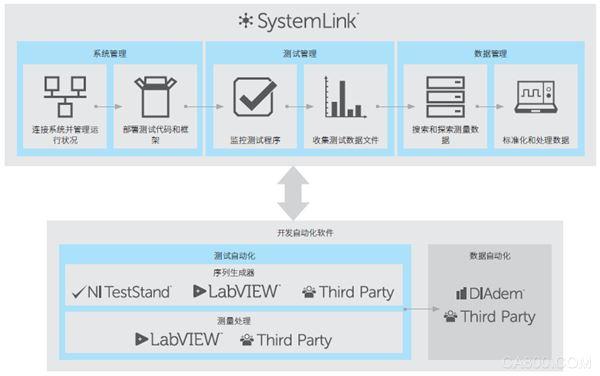 SystemLink,系统管理