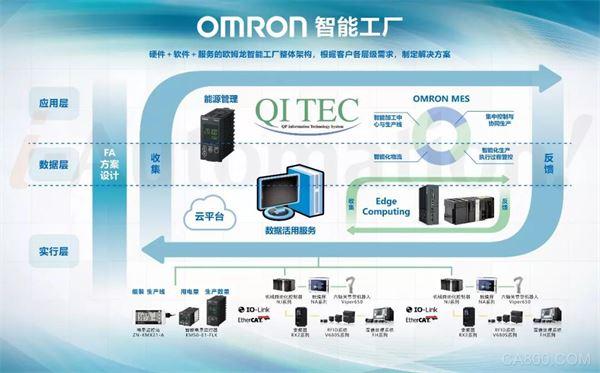 欧姆龙,万能控制器,工业相机,安全光幕,智能工厂解决方案
