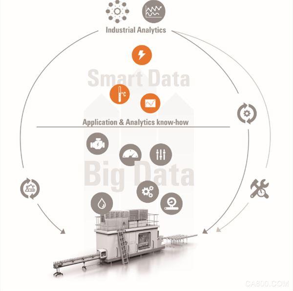 魏德米勒,数字化,工业设备,大数据分析,预测性维护