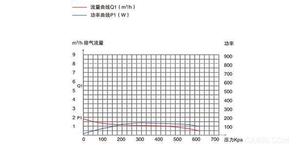 PNK PP 1200C贴合设备专用活塞真空泵