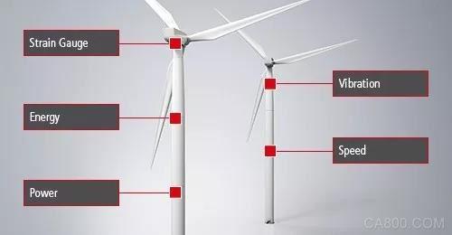 PC ,控制技术专家,倍福,风电场,驱动产品