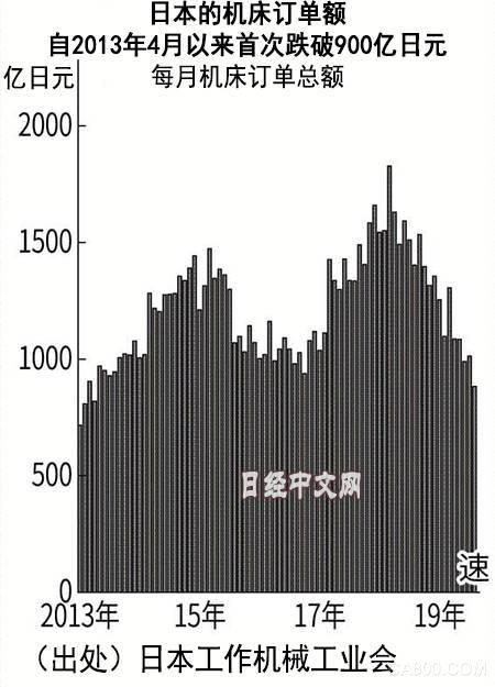 日本工作機械工業會,機床
