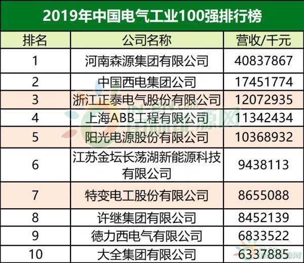 中國電氣工業100強,正泰電氣,陽光電源