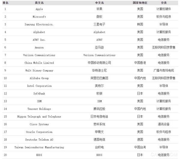 全球数字经济100强,中国移动,阿里巴巴