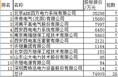 国家电网,ABB四方电力