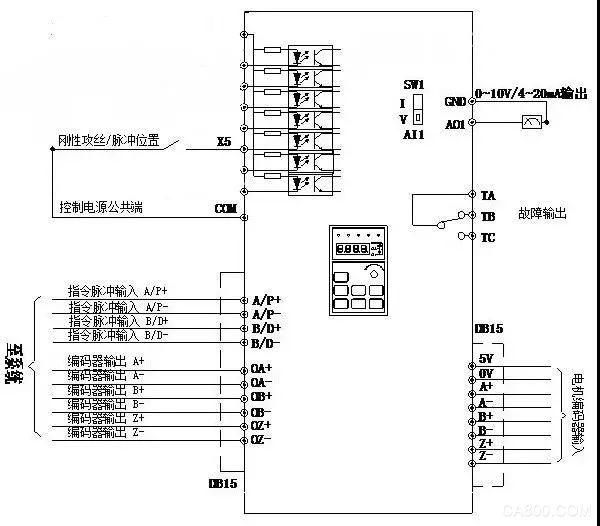 主轴伺服驱动器,自动校平,自动定长剪裁,阿尔法