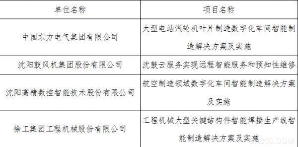 中國機械工業聯合會,智能制造