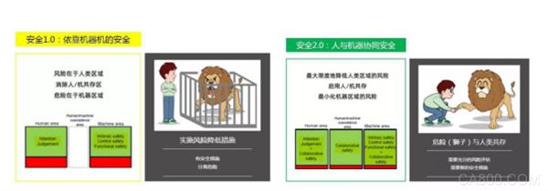 IDEC株式会社,安全领域