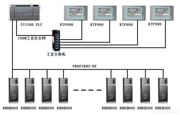 造紙,雷諾爾,低壓變頻器,傳動系統,矢量控制