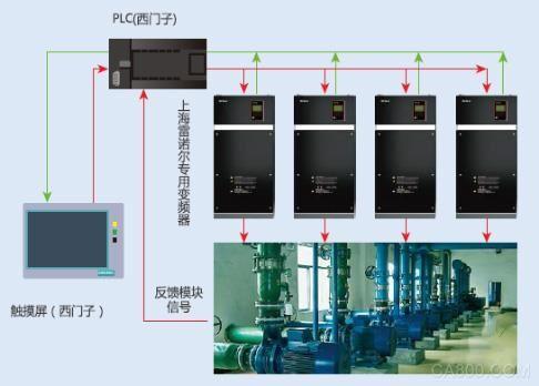 雷諾爾,紙業集團,西門子,真空泵節能系統