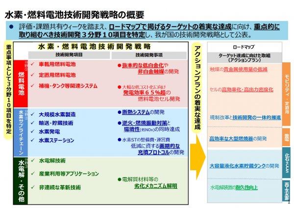 日本氢与燃料电池战略委员会,能源基本计划