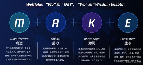 全球数字生态大会,智能制造,腾讯云,WeMake