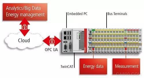 倍福,工业服务展览会,物联网,磁悬浮输送系统,控制平台